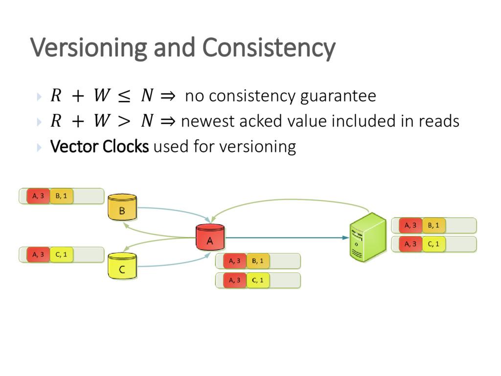 Versioning and Consistency   +  ≤  ⇒ no consis...