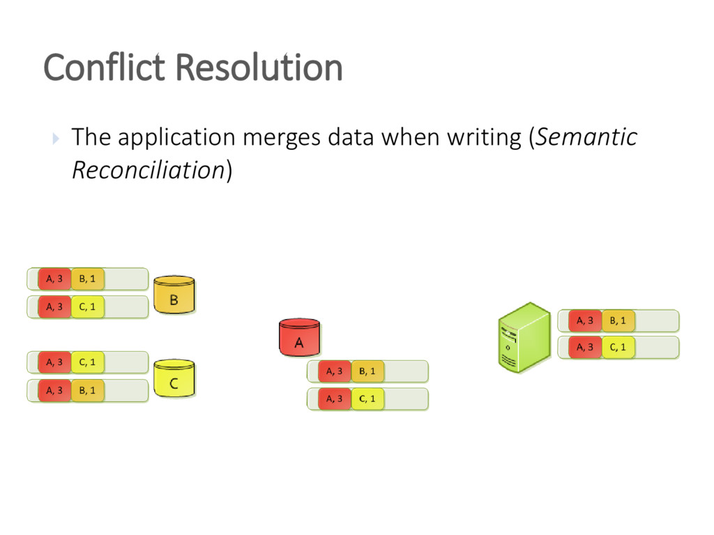 Conflict Resolution  The application merges da...