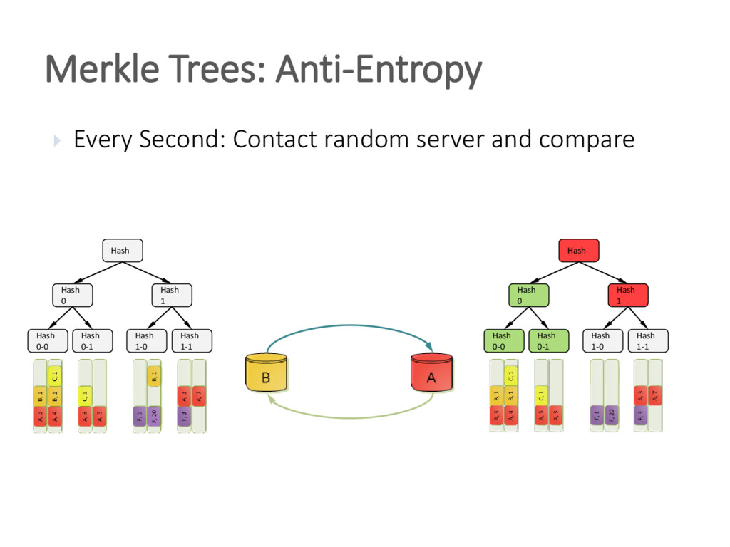Merkle Trees: Anti-Entropy  Every Second: Cont...