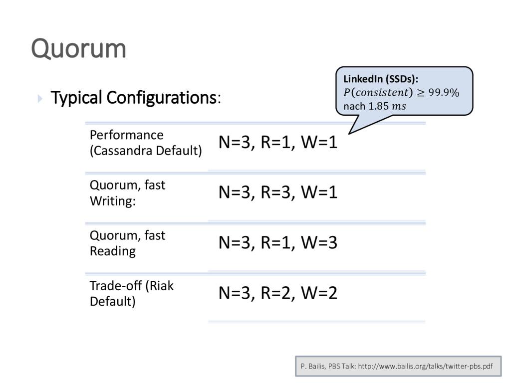  Typical Configurations: Quorum Performance (C...