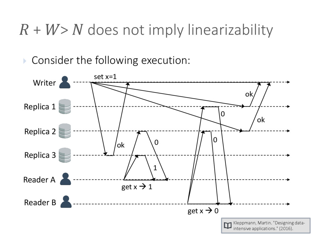 + >  does not imply linearizability  Consider...