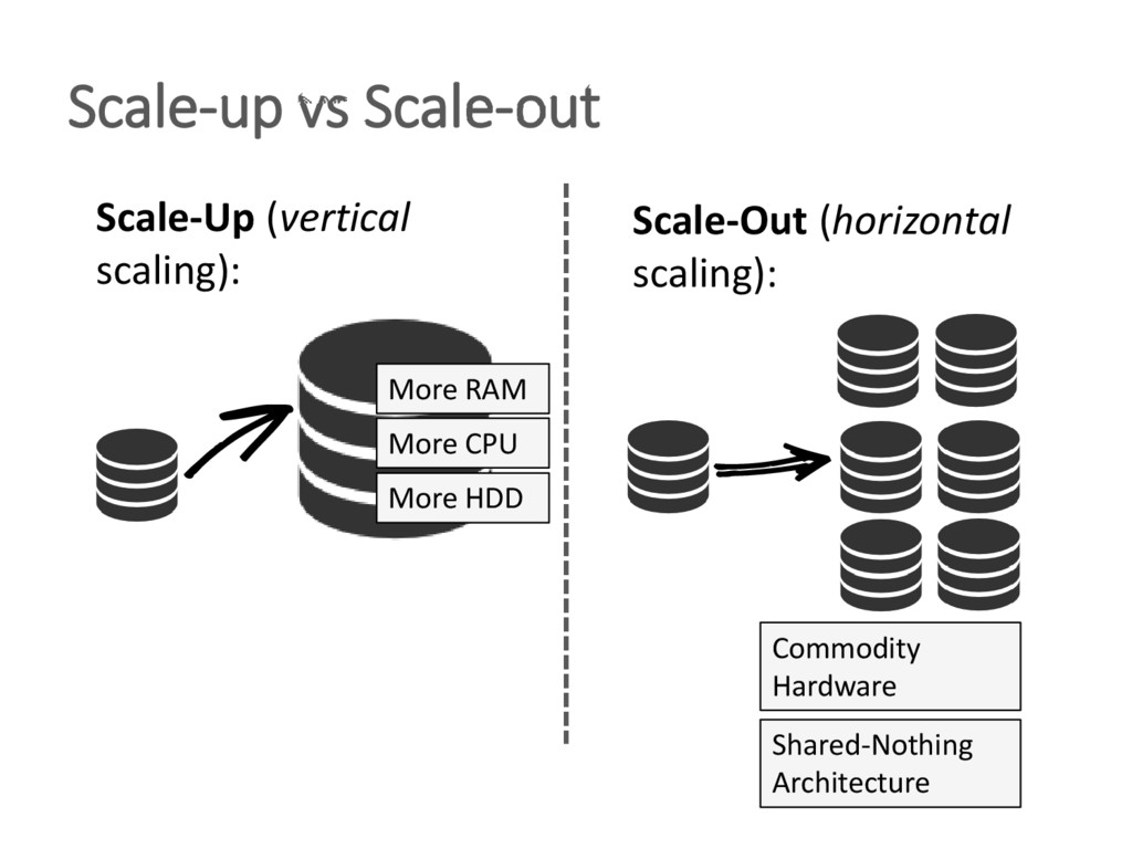 Scale-up vs Scale-out Scale-Up (vertical scalin...