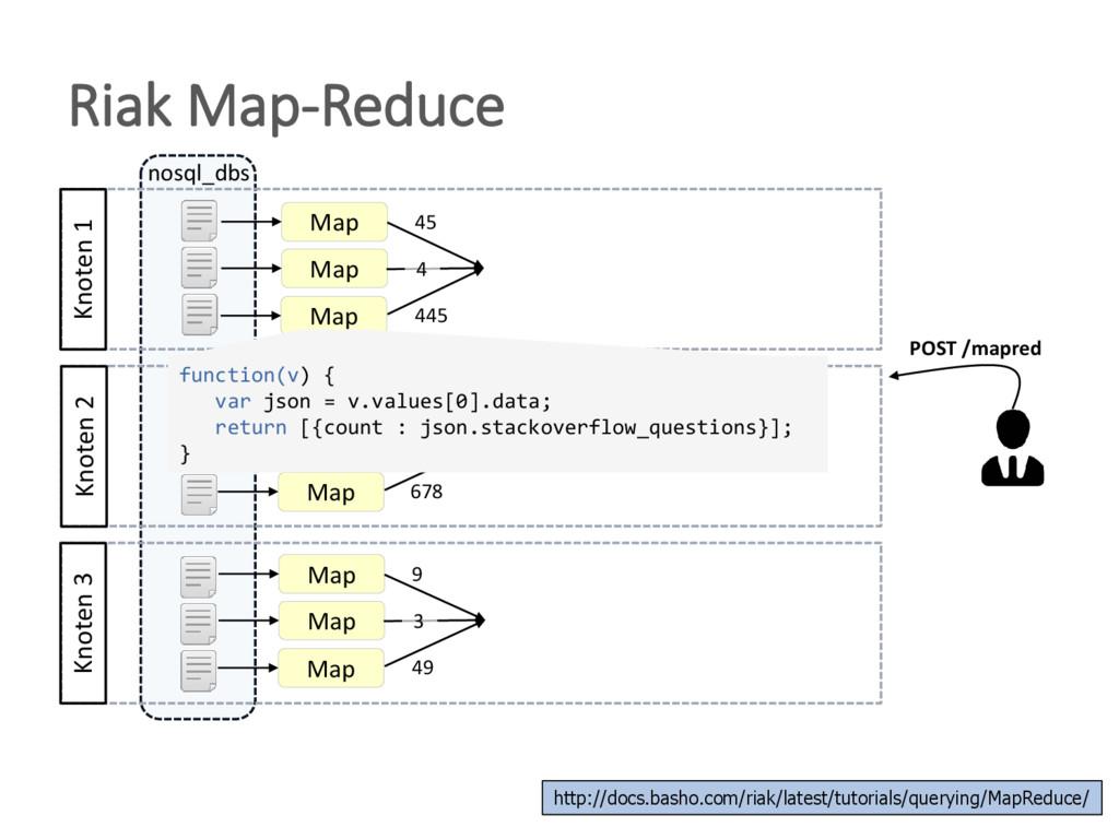 Riak Map-Reduce Knoten 3 nosql_dbs Knoten 2 Kno...