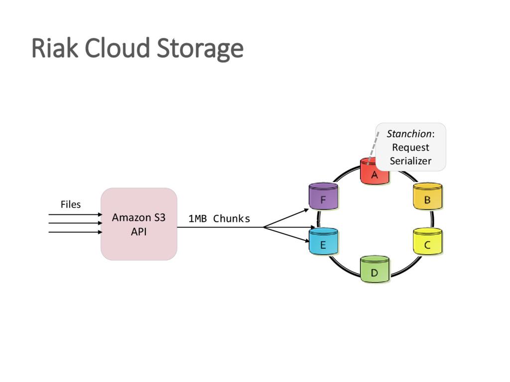 Riak Cloud Storage Amazon S3 API Stanchion: Req...