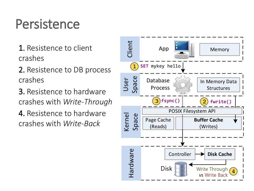 Persistence Buffer Cache (Writes) Database Proc...