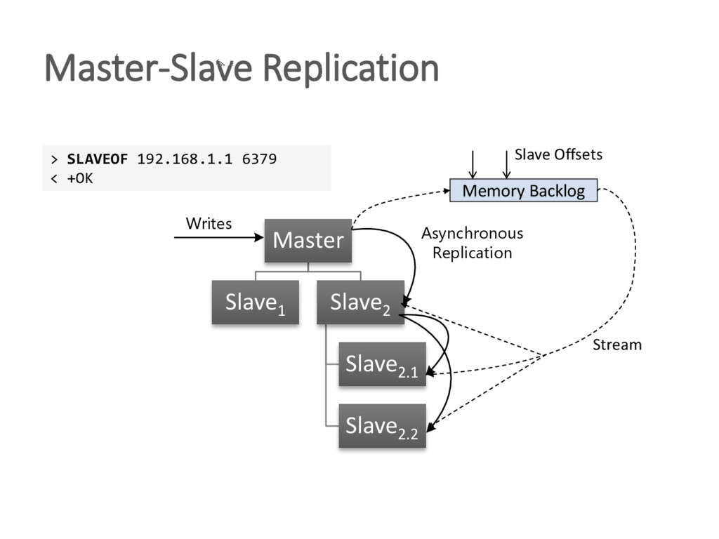 Master-Slave Replication Master Slave1 Slave2 S...