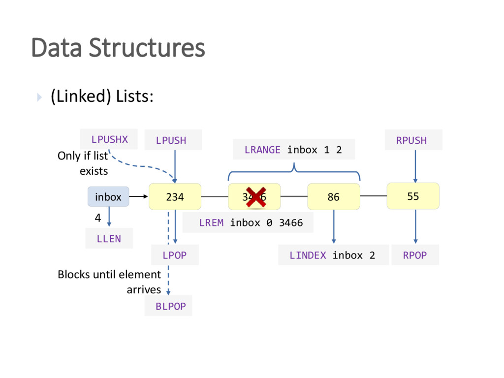 Data Structures  (Linked) Lists: 234 3466 86 L...
