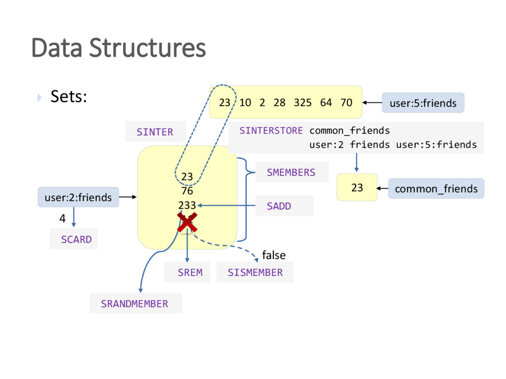 Data Structures  Sets: 23 76 233 11 SADD SREM ...