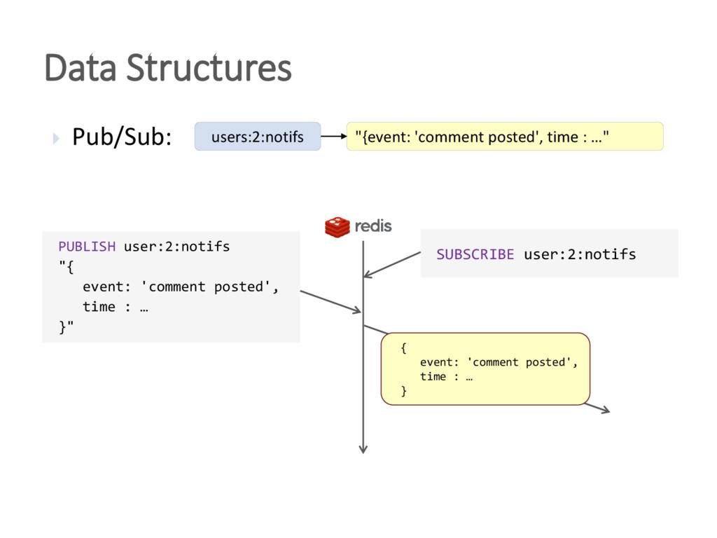 """Data Structures  Pub/Sub: """"{event: 'comment po..."""