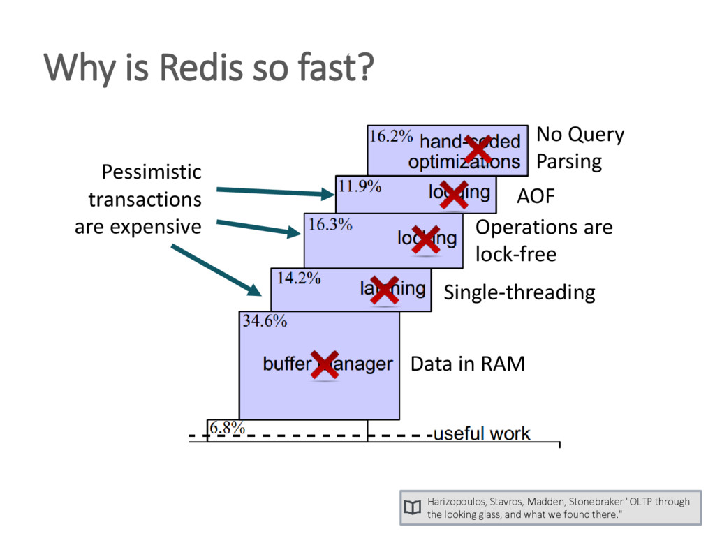 Why is Redis so fast? Pessimistic transactions ...