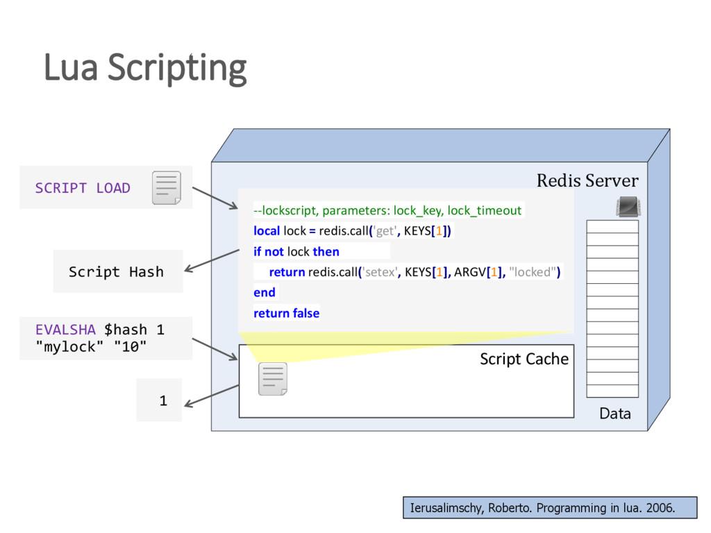 Lua Scripting Redis Server Data SCRIPT LOAD --l...