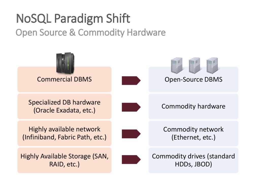 Highly Available Storage (SAN, RAID, etc.) High...