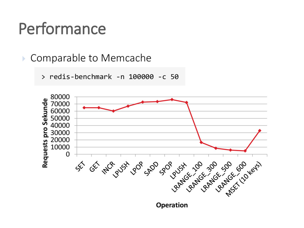  Comparable to Memcache Performance 0 10000 20...