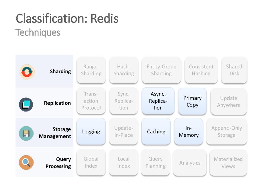 Classification: Redis Techniques Range- Shardin...