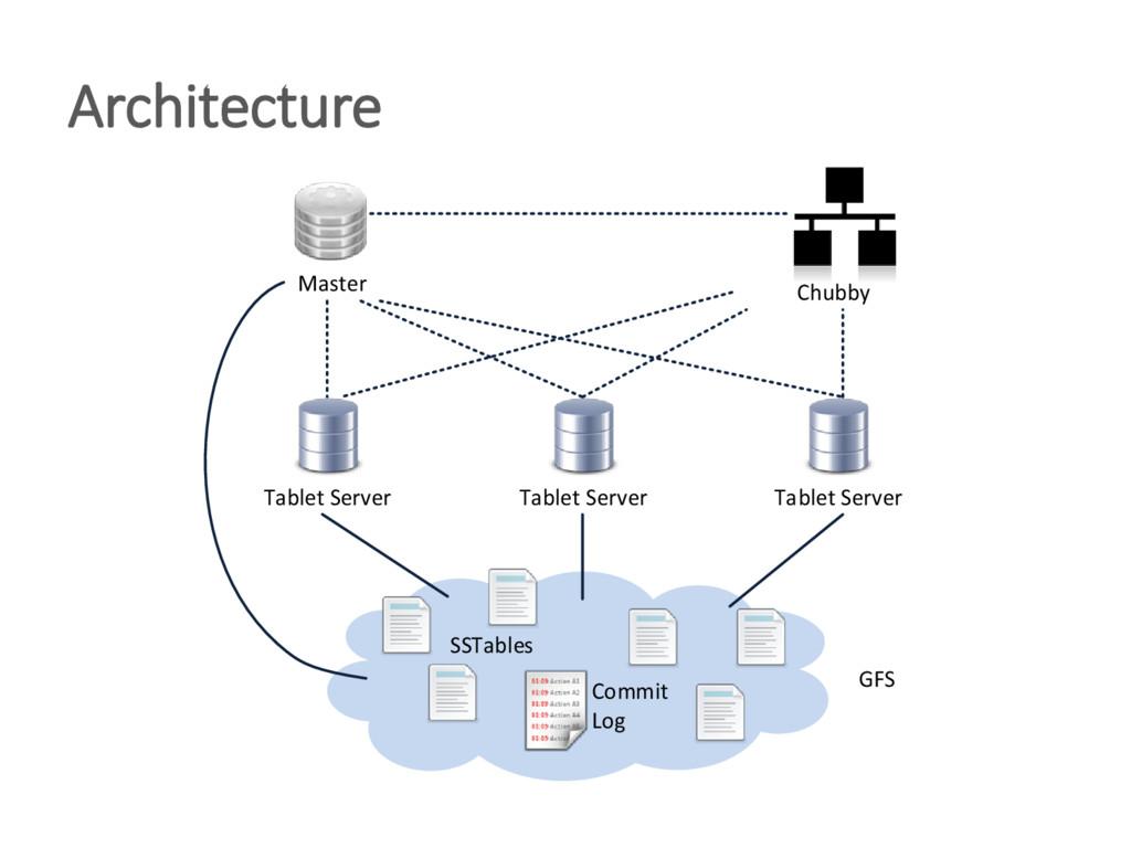 Architecture Tablet Server Tablet Server Tablet...