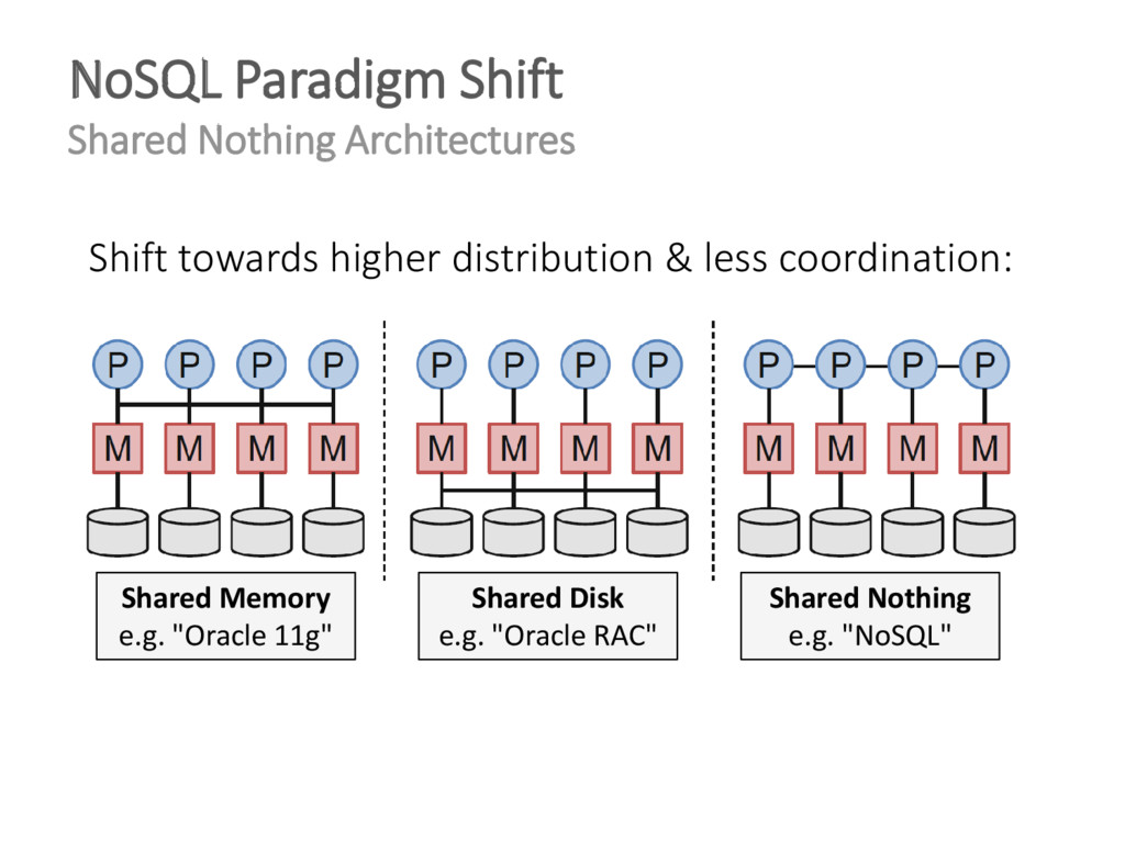 NoSQL Paradigm Shift Shared Nothing Architectur...