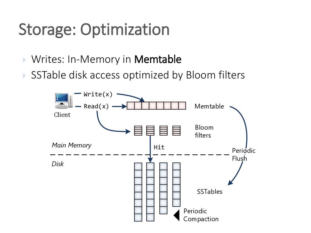  Writes: In-Memory in Memtable  SSTable disk ...