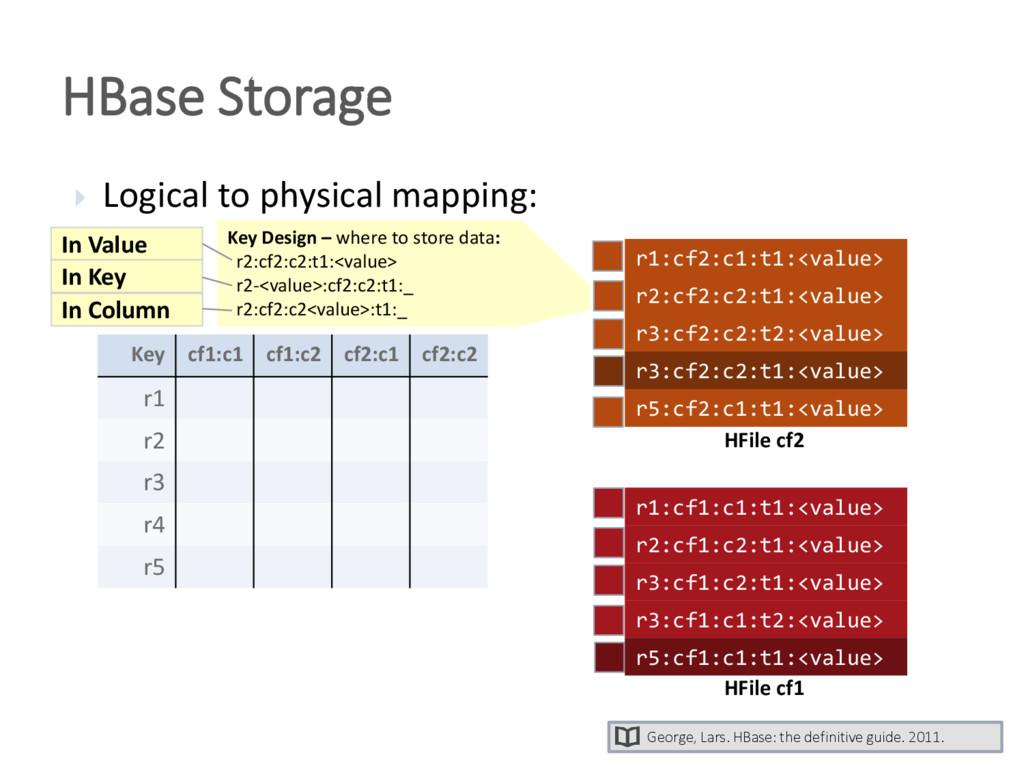HBase Storage Key cf1:c1 cf1:c2 cf2:c1 cf2:c2 r...
