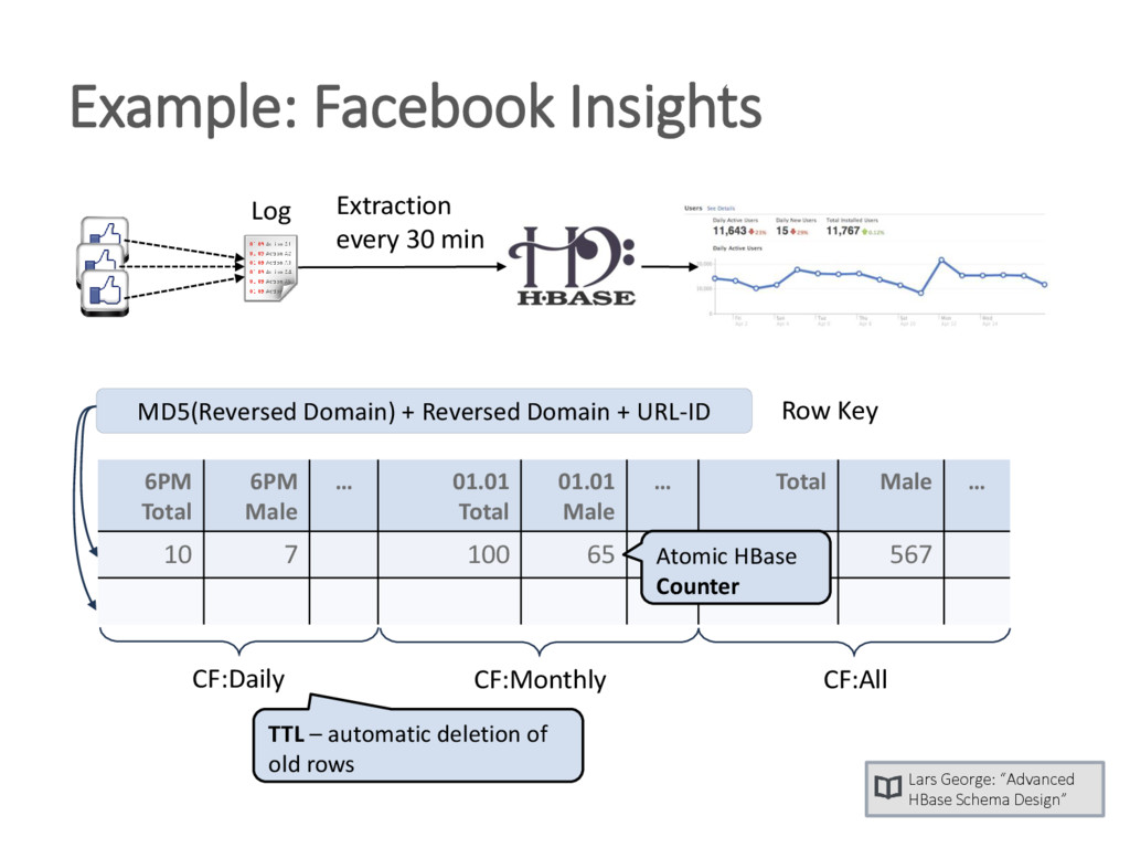 Example: Facebook Insights Extraction every 30 ...