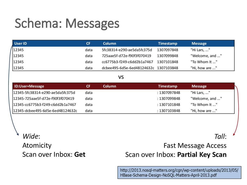 Schema: Messages ID:User+Message CF Column Time...