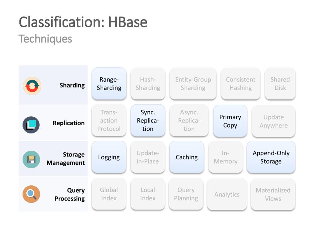 Classification: HBase Techniques Range- Shardin...