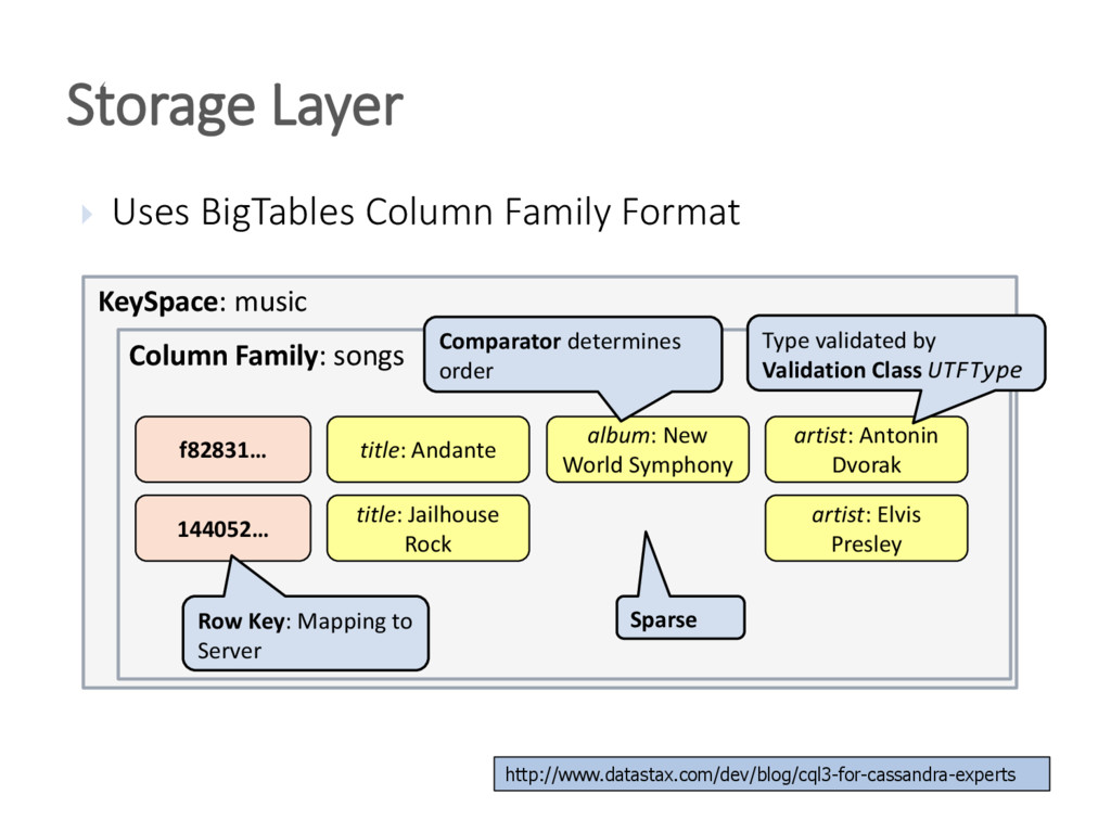  Uses BigTables Column Family Format Storage L...