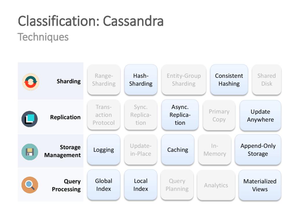 Classification: Cassandra Techniques Range- Sha...
