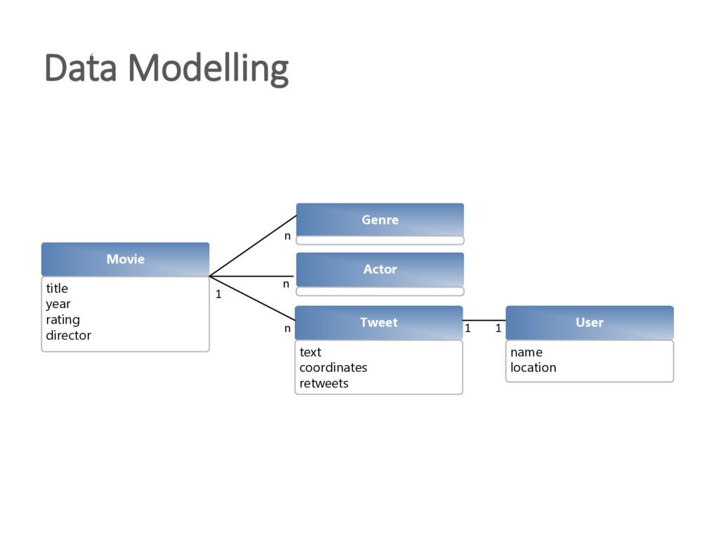 Data Modelling Tweet text coordinates retweets ...