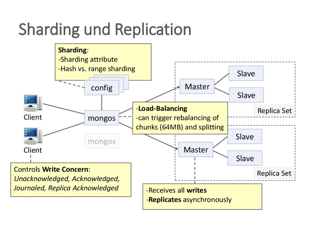 Sharding: -Sharding attribute -Hash vs. range s...