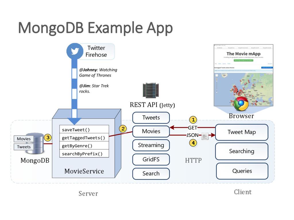 MongoDB Example App REST API (Jetty) GET MongoD...