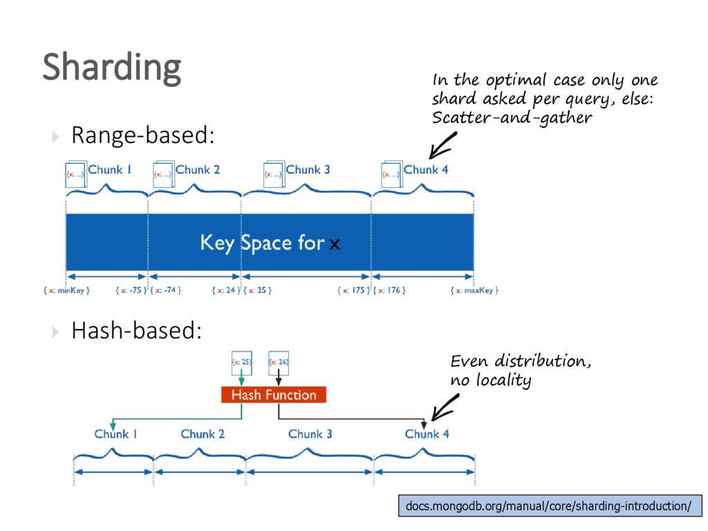  Range-based:  Hash-based: Sharding In the op...