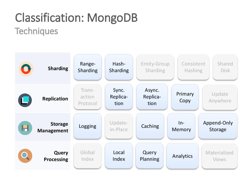 Classification: MongoDB Techniques Range- Shard...