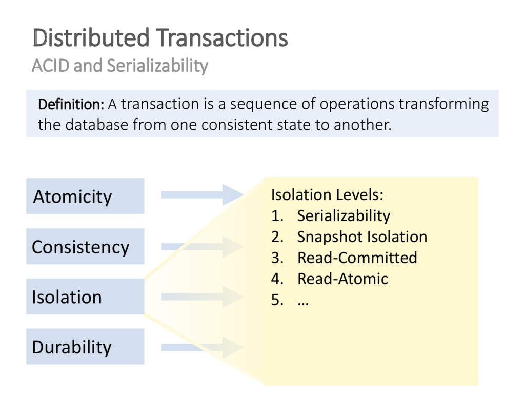Definition: A transaction is a sequence of oper...