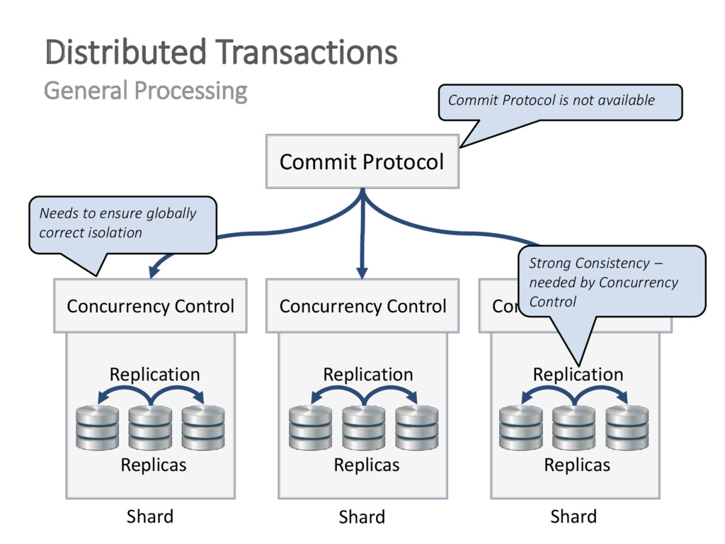 Distributed Transactions General Processing Com...