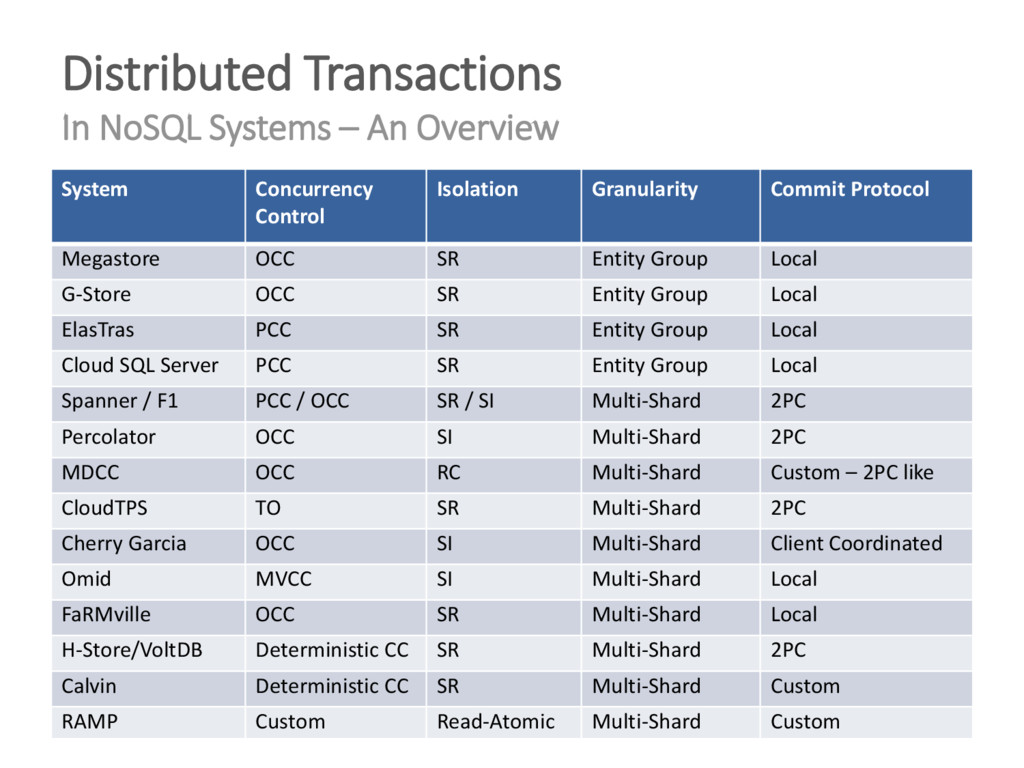 Distributed Transactions In NoSQL Systems – An ...