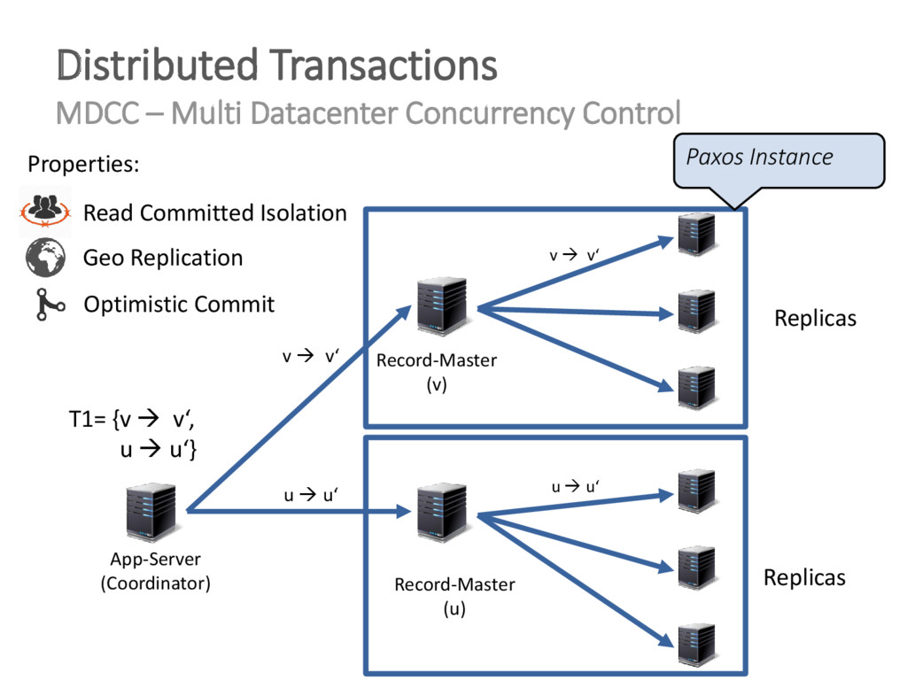 Distributed Transactions MDCC – Multi Datacente...