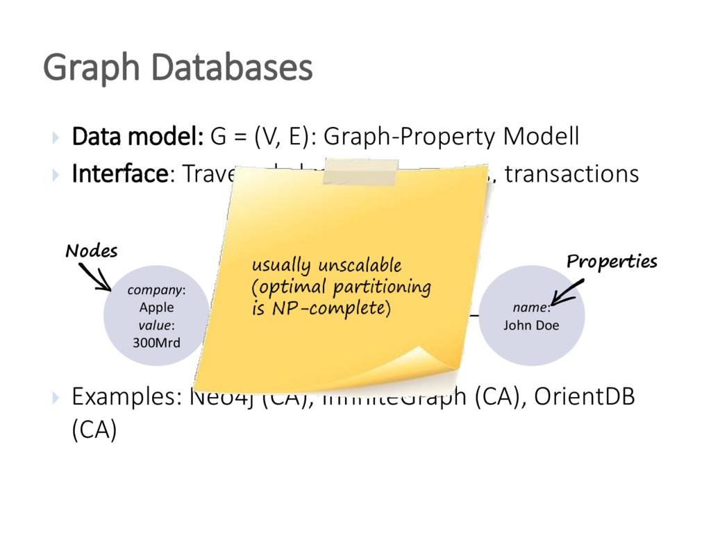  Data model: G = (V, E): Graph-Property Modell...