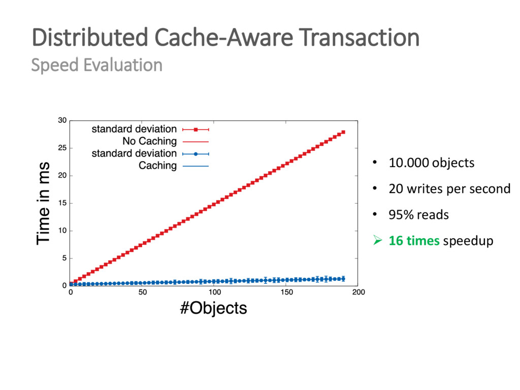 Distributed Cache-Aware Transaction Speed Evalu...