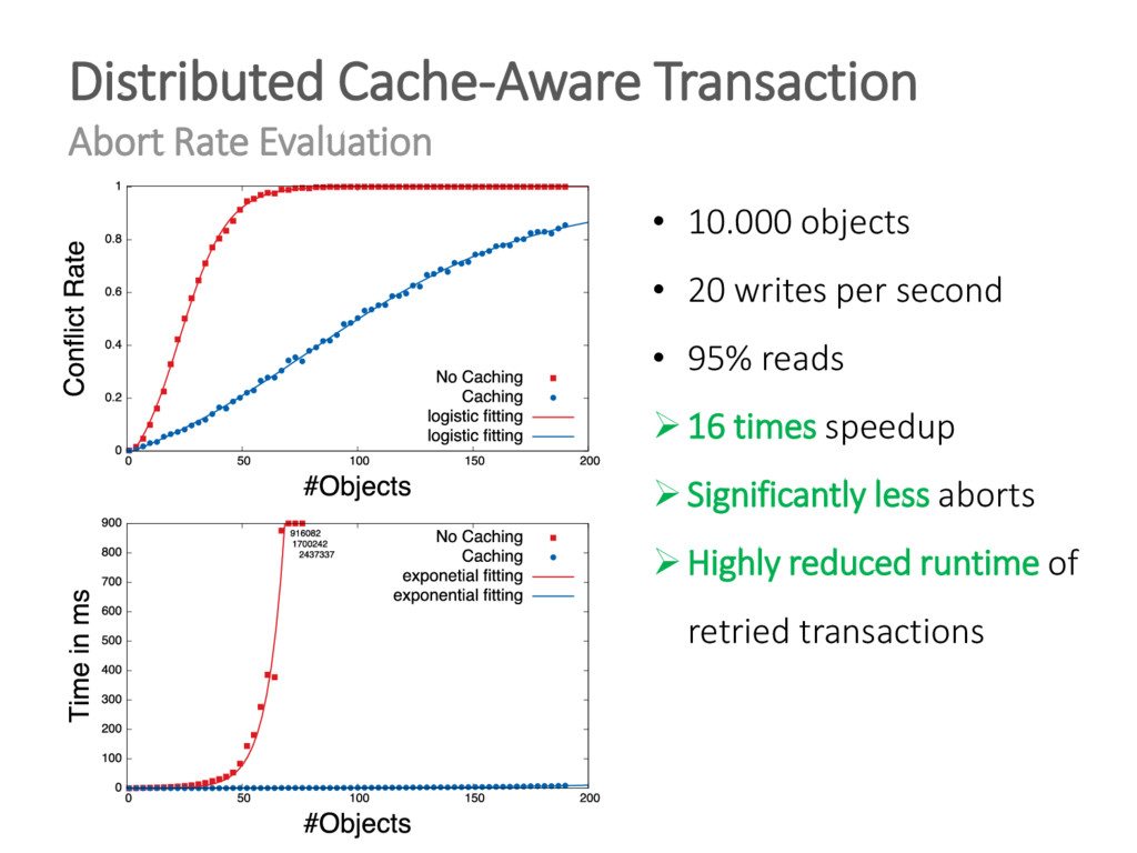 Distributed Cache-Aware Transaction Abort Rate ...
