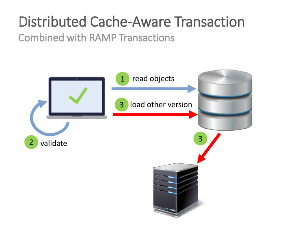 Distributed Cache-Aware Transaction Combined wi...