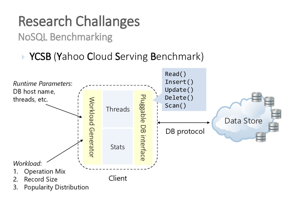  YCSB (Yahoo Cloud Serving Benchmark) Research...
