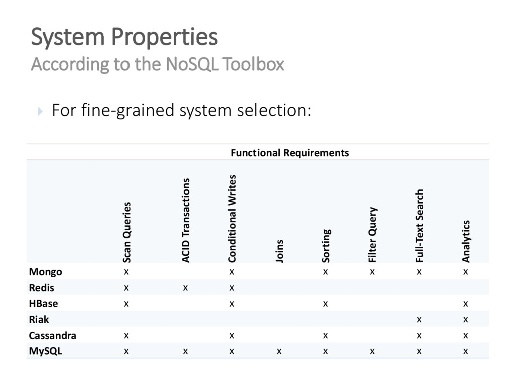 System Properties According to the NoSQL Toolbo...