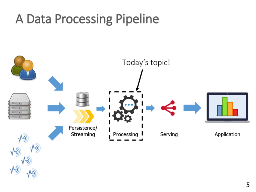 Application Processing Persistence/ Streaming S...