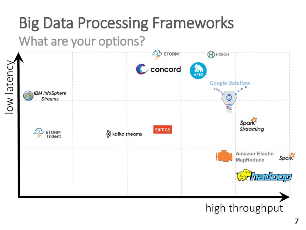 low latency high throughput Big Data Processing...