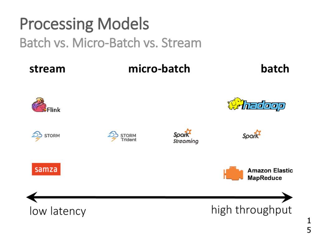Processing Models Batch vs. Micro-Batch vs. Str...