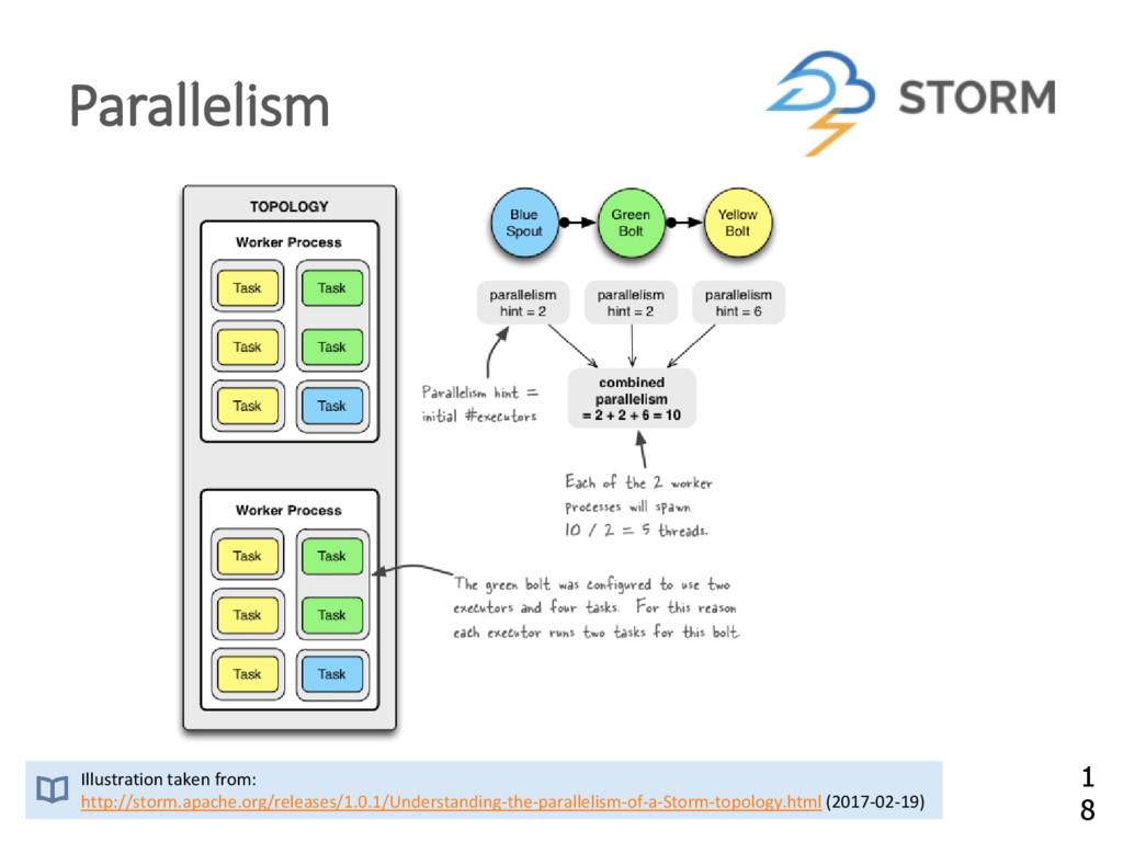 Parallelism Illustration taken from: http://sto...