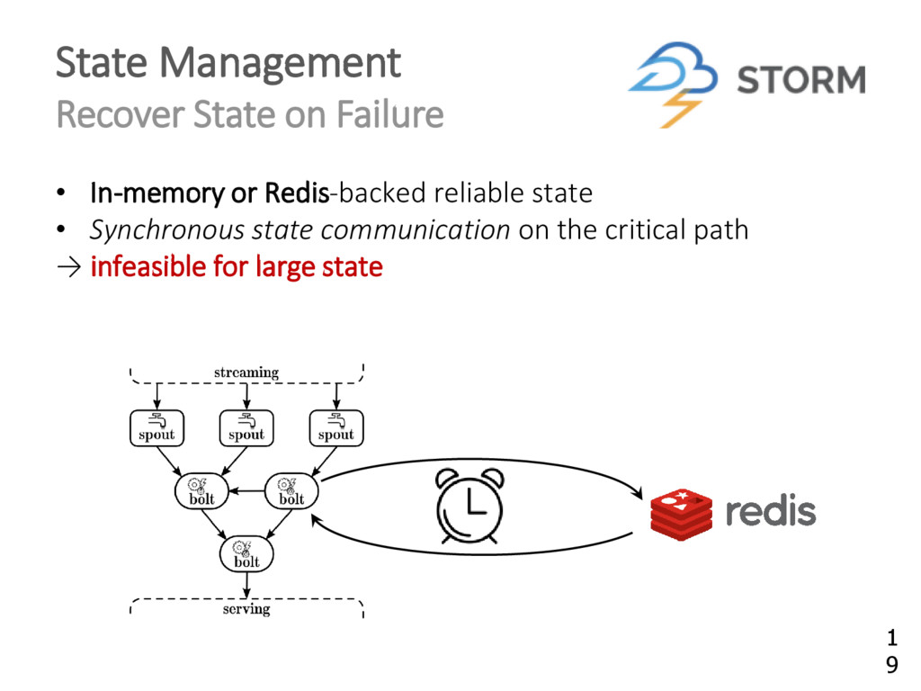 State Management Recover State on Failure • In-...