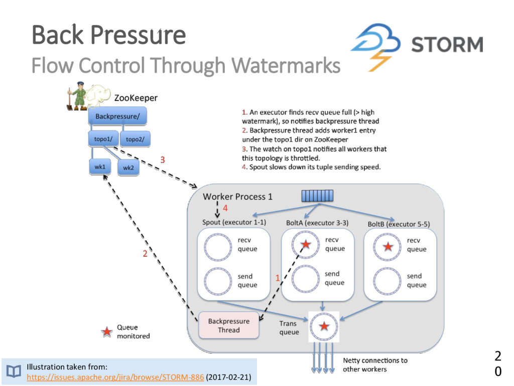 Back Pressure Flow Control Through Watermarks I...