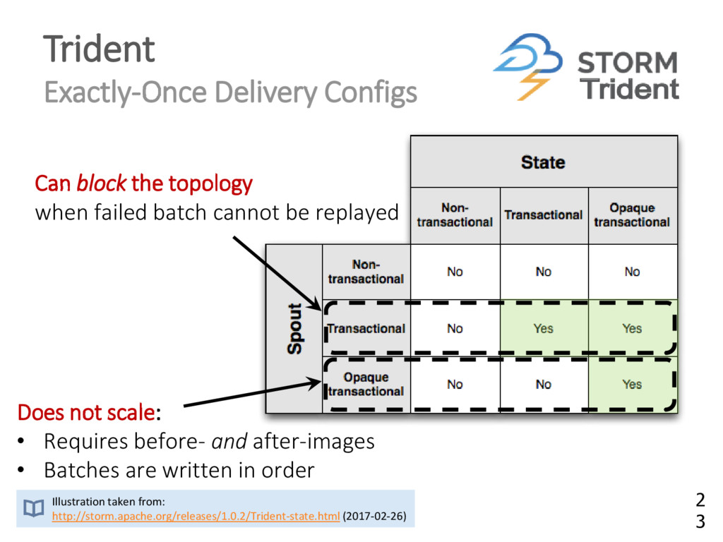 Trident Exactly-Once Delivery Configs Illustrat...