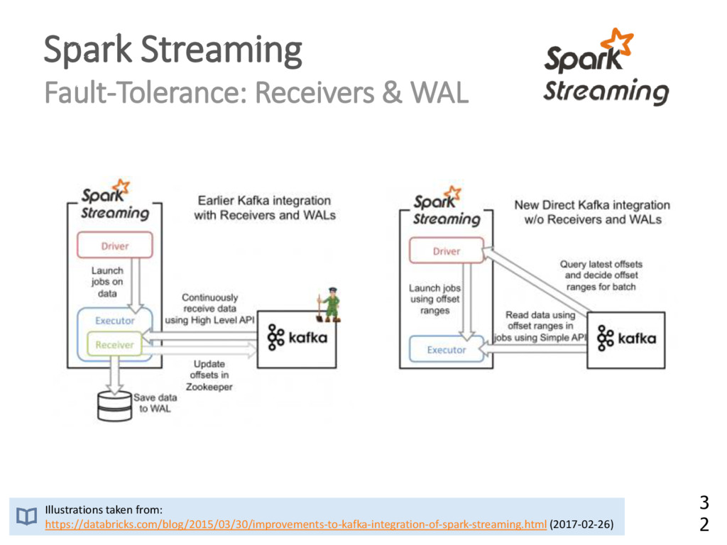 Spark Streaming Fault-Tolerance: Receivers & WA...